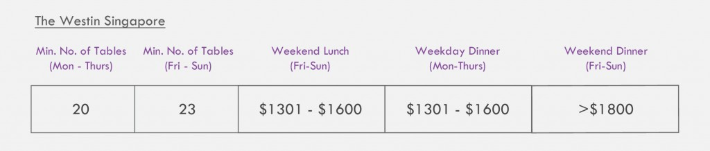 westin-singapore-wedding-price